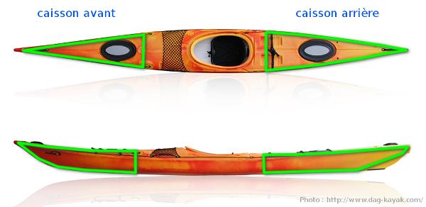 Anatomie d'un kayak : caissons de rangement