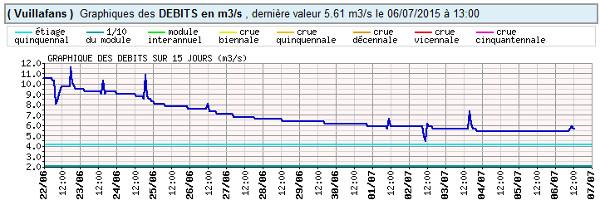Informations hydrométriques de la Loue à Vuillafans